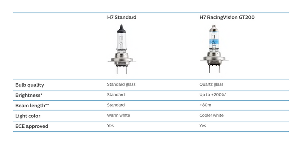 A comparison spec in between Philips RacingVision GT200 vs. the standard halogen bulb