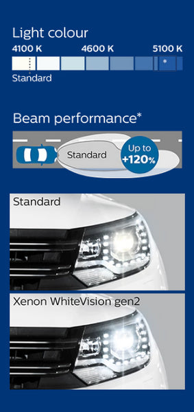 philips white vision HID bulb comparison picture