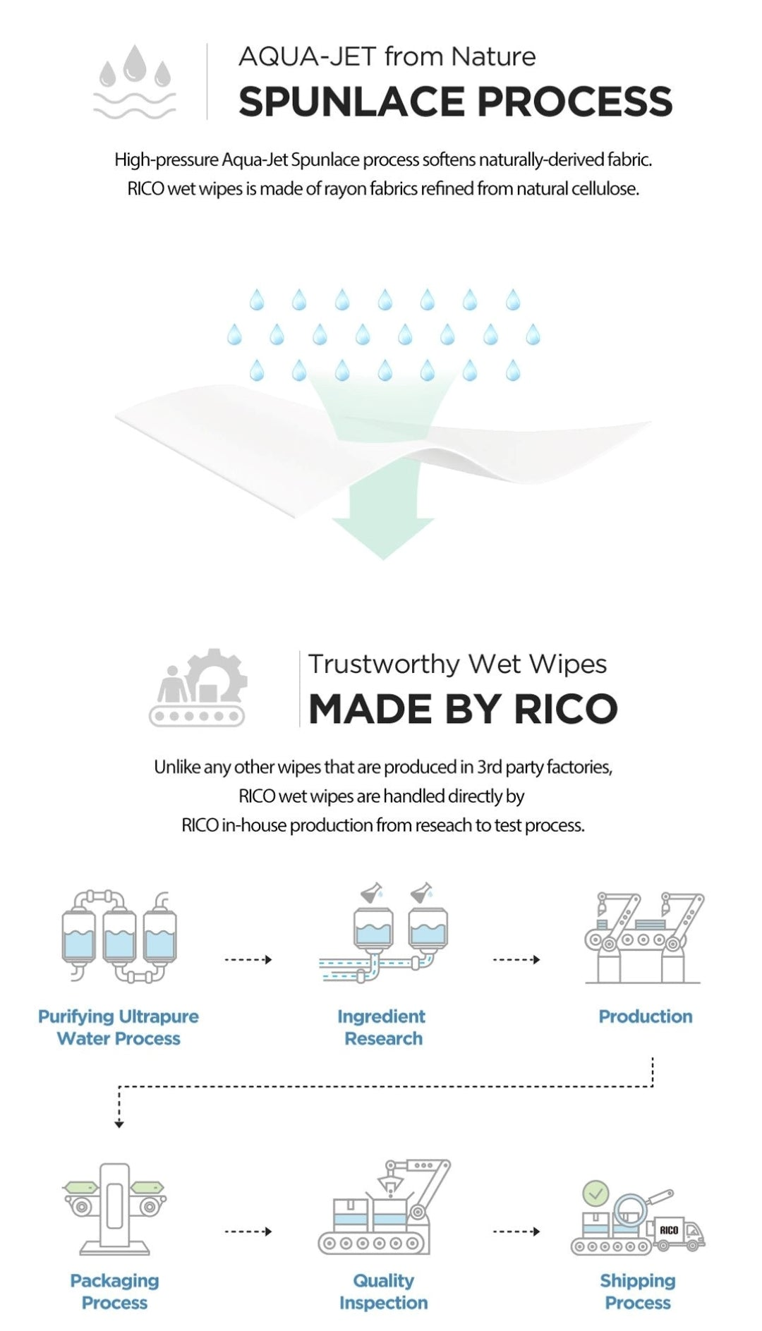 Safe Production by RICO