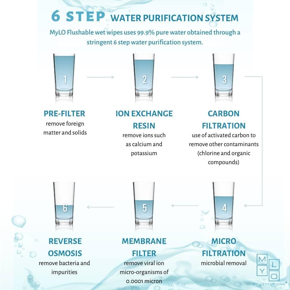 6 Step Water Filtration Process to achieve 99.9% Pure Water