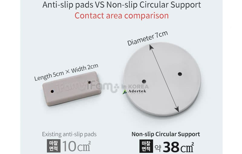 Comparison between existing anti slip pads VS non-slip circular support