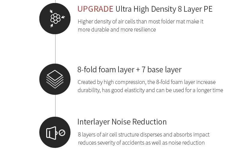 8 layers of foam absorbs impact and provide inter layer noise reduction