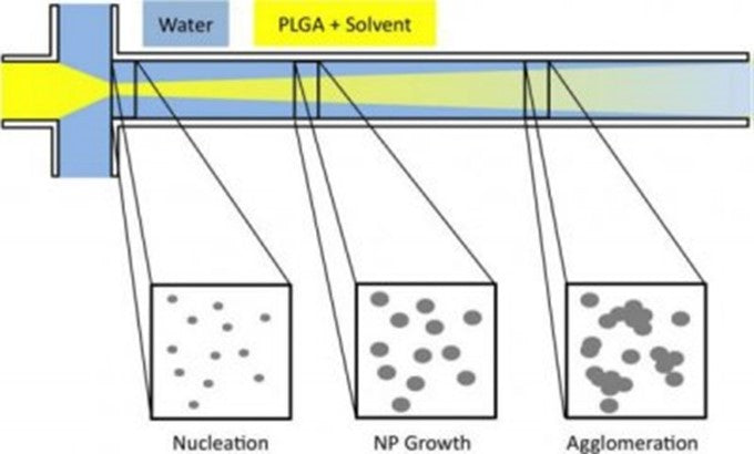 Illustration of nucleation and growth mechanism of nanoprecipitation along the focus mixing channel in a hydrodynamic flow focusing device