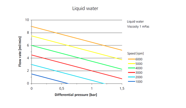 Flow rate charts small footprint microfluidic pump