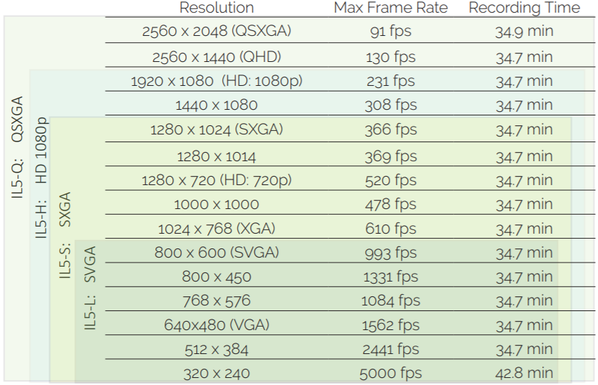Frame rates and times IL5 camera - long record mode