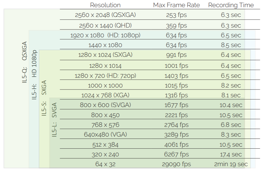 Frame rate and times IL5 camera - Normal mode