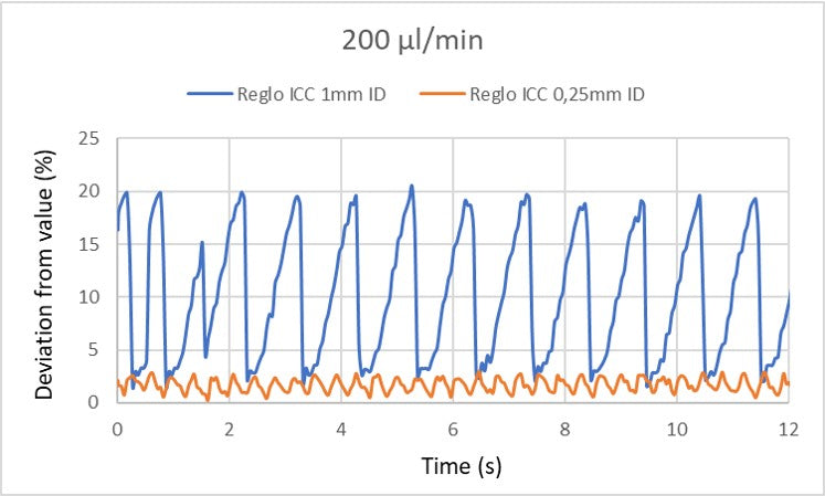 Graph of deviation from value of 200 um-min for Reglo ICC