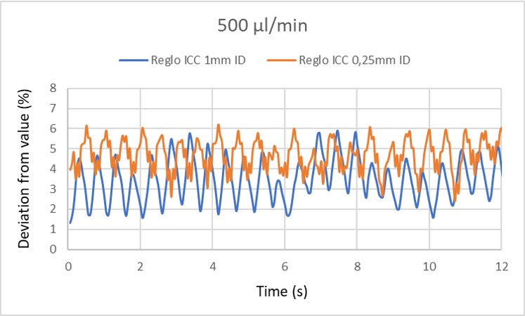 Graph of deviation from value of 500 um-min for Reglo ICC