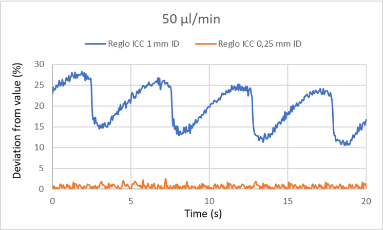 Graph of deviation from value of 50 um-min for Reglo ICC