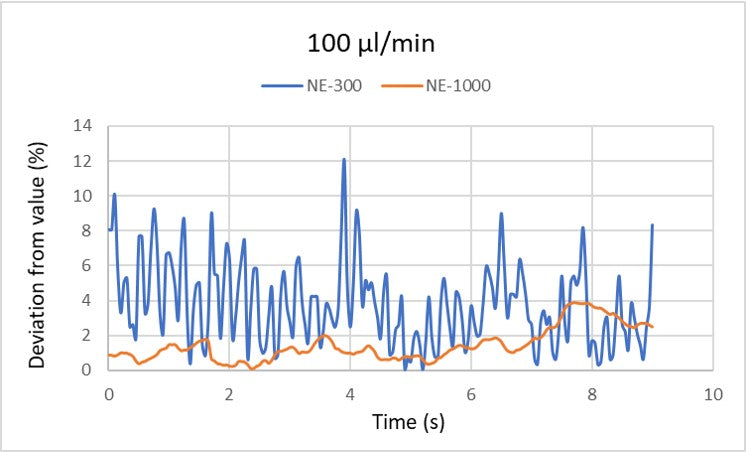 Graph of the deviation from the value of 100 µl/min