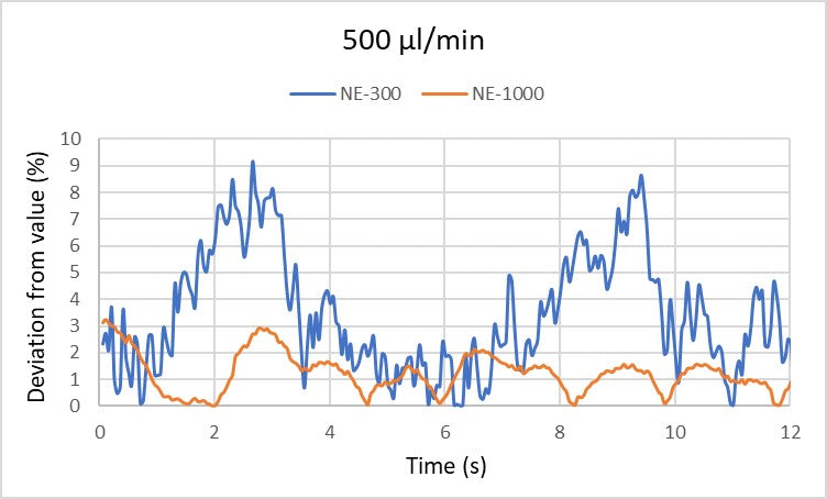 Graph of the deviation from the value of 500 µl/min