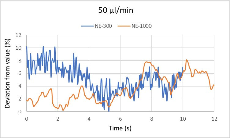 Graph of the deviation from the value of 50 µl/min