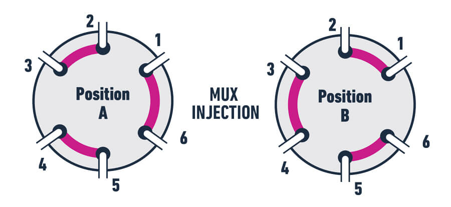 MUX Injection - Port configuration