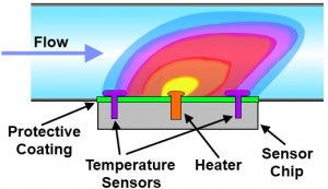 Thermal microfluidic flow meter