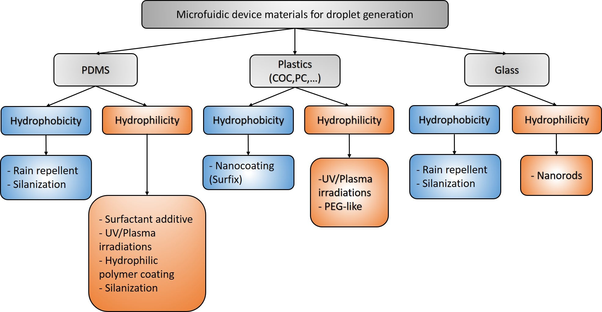 Summary of the hydrophilic and hydrophobic coatings for droplet generation in microfluidics