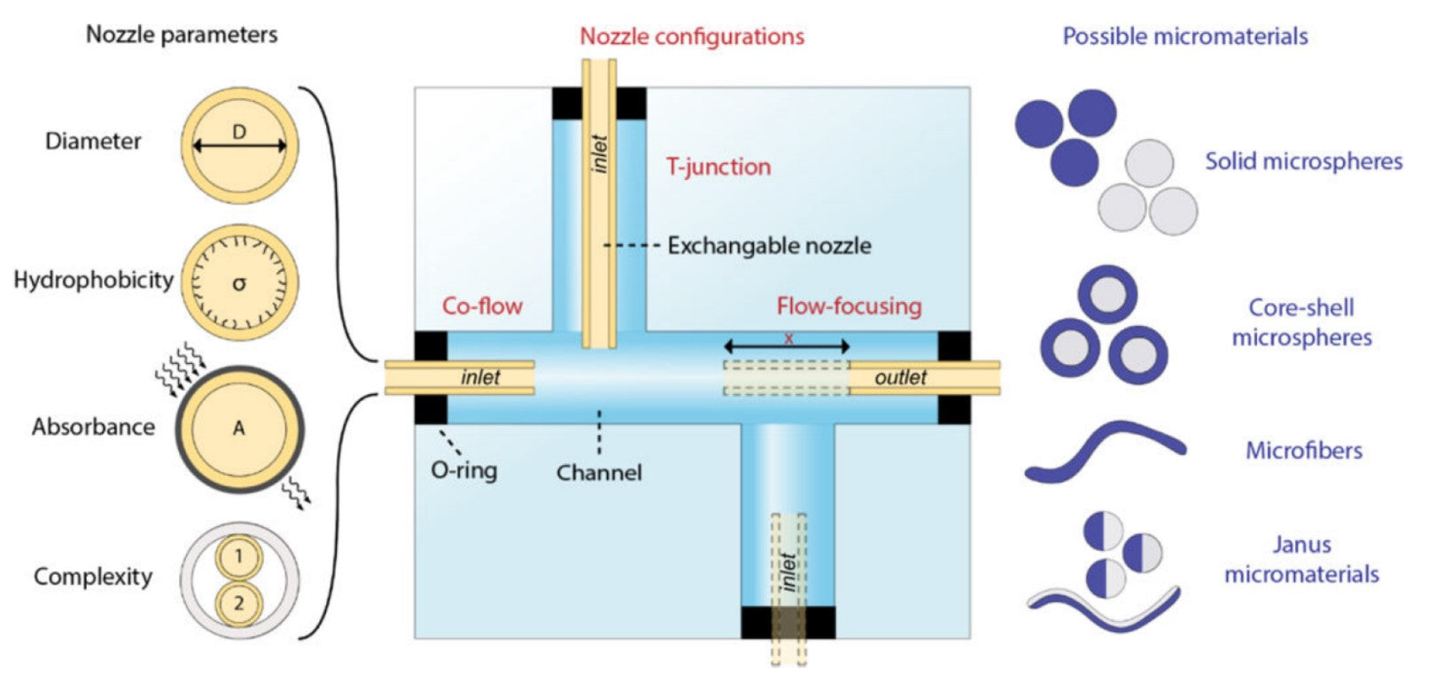 Schematic concept of exchangeable nozzles within a multifunctional 3D microfluidic device for versatile monodisperse micromaterials production.