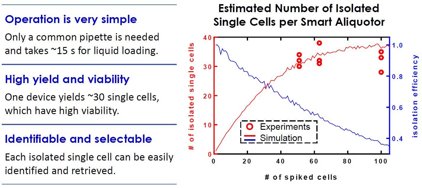 Single cell isolation_cell culture tool