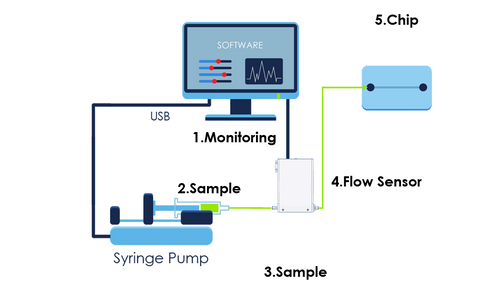Syringe pump - Flow sensor - set up