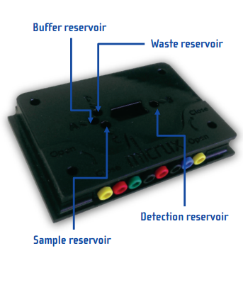 Microfluidic chip holder with electrochemical detection