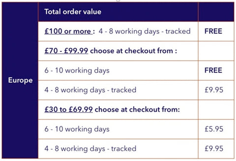 USA Delivery costs and options
