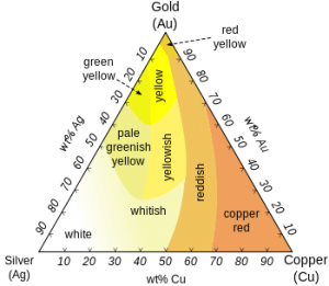 Gold colour chart by alloy