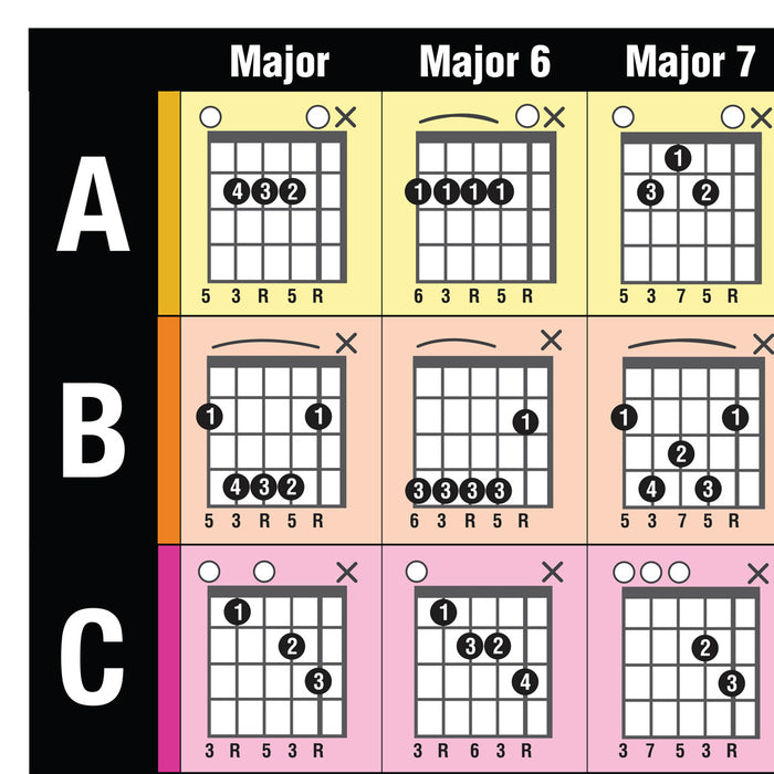 Lefty Popular Guitar Chords Poster