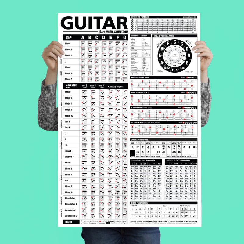 "The Ultimate Guitar Reference Poster 24""x36"" v2 (2018 Edition)"