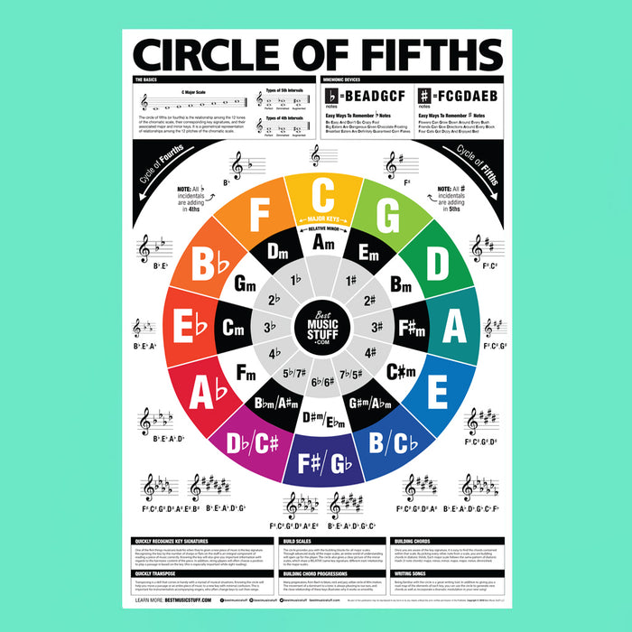 The Circle of Fifths (and Fourths) Guitar Reference Poster + Guitar Cheatsheet Bundle