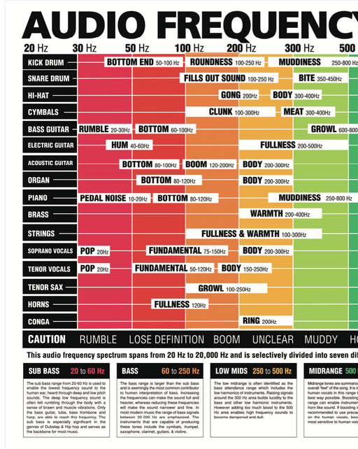 The Ultimate Audio Frequency Spectrum Poster