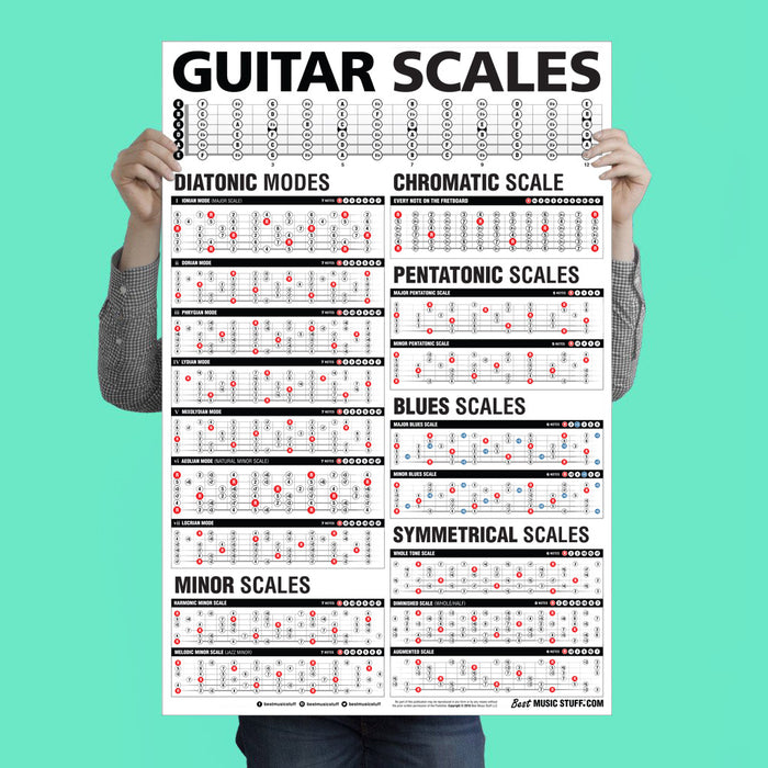 Popular Guitar Scales Reference Poster