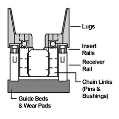 Finger Joint Machine Parts