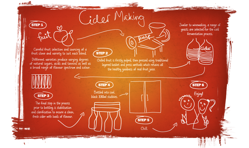 Cider Making Process The Bellarine Peninsula cider company