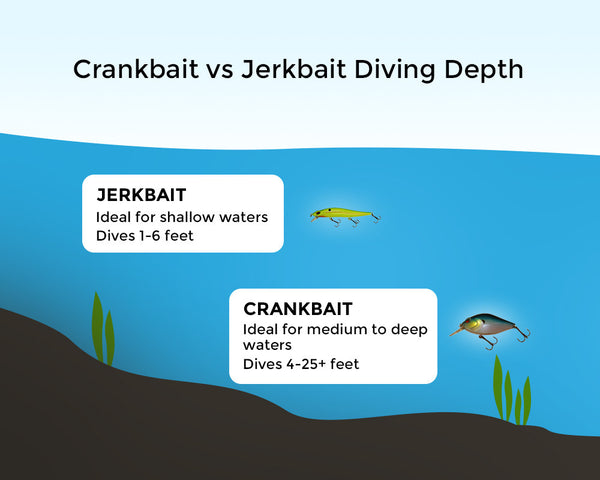 Jerkbait and crankbait diving depth image chart comparison