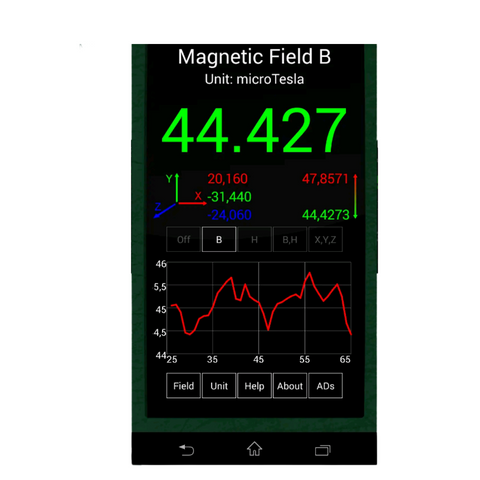 Importance of a good EMF meter