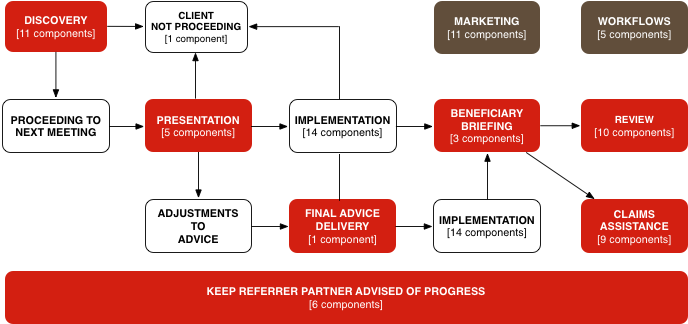 TouchPoint Advice Process Diagram