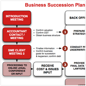 TouchPoint - Business Advice Process Diagram