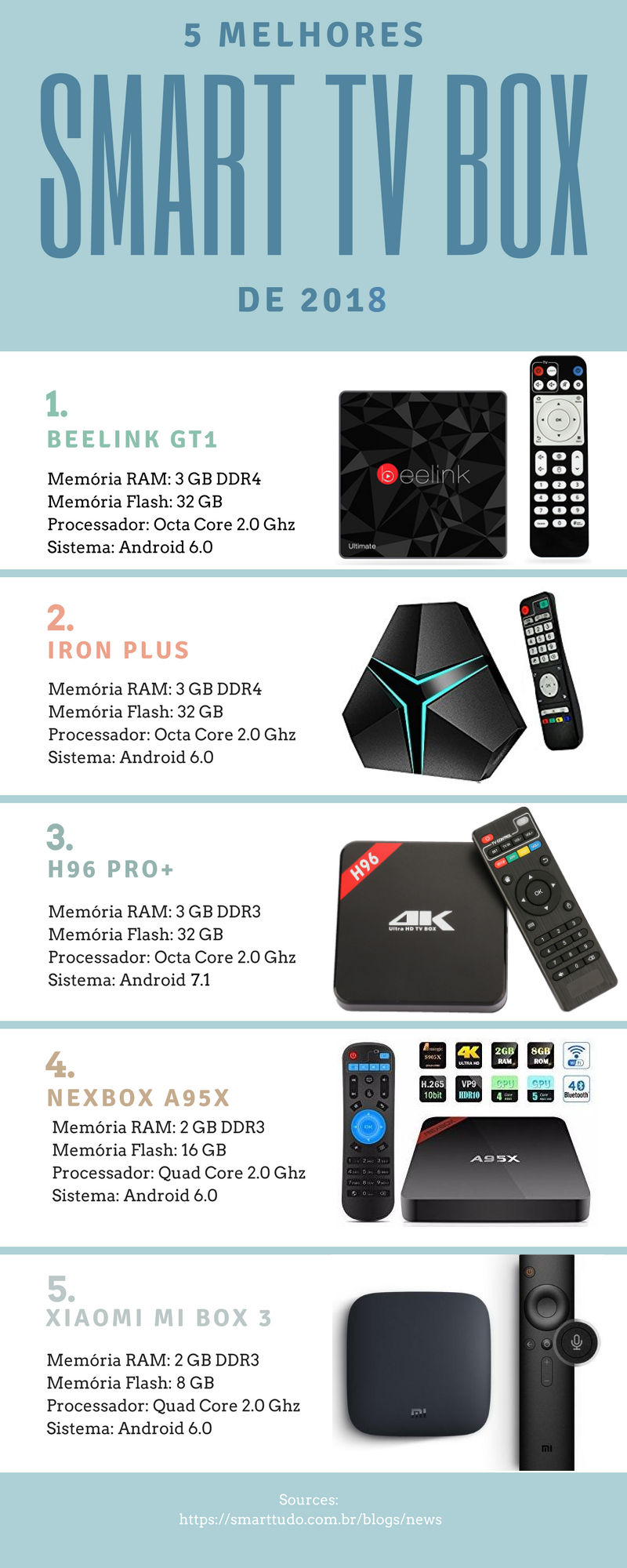 TOP 5 Android TV Box de 2018