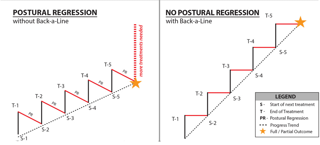 Postural regression with and without Back-A-Line