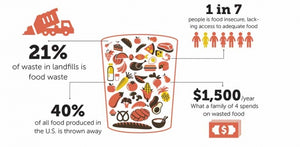 Fighting Food Waste