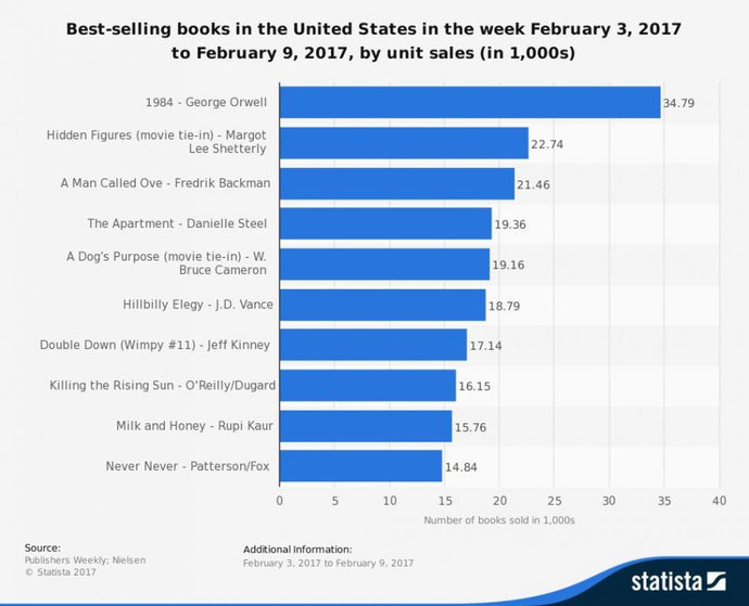 Classics, well written, newly published, and movie-tied books hit record sales last week