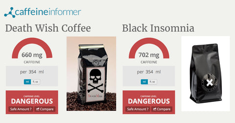 Caffeine Informer confirms Black Insomnia is The World's Strongest Coffee