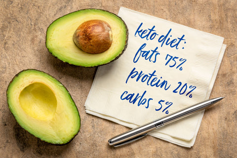 Avocados and text on the ketogenic diet