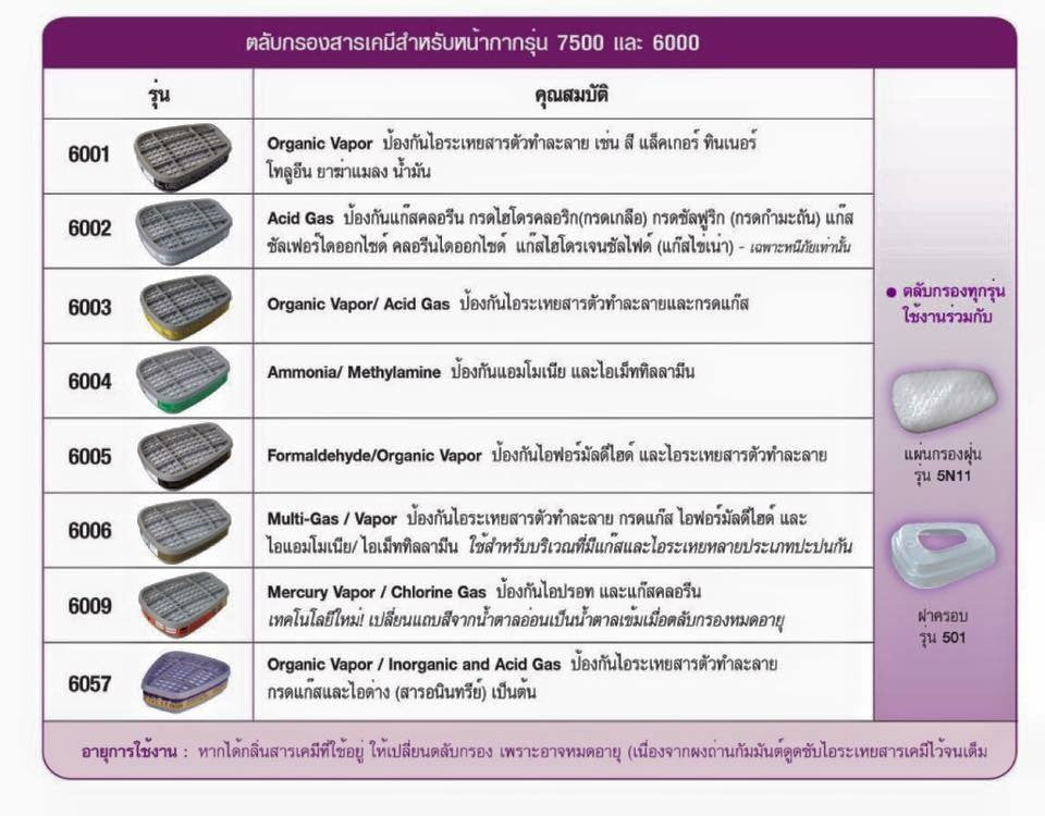 ตลับกรอง 3M 6001 (Organic Vapor Cartridge)