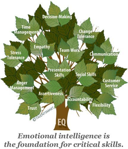 """Emotional Intelligence"" - Open Loop Limbic System"