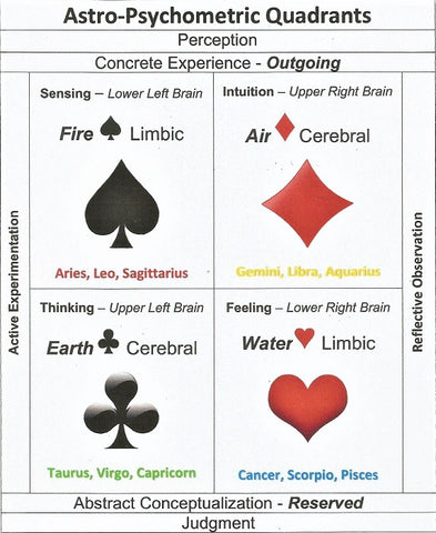 What is Astrological Psychology – The Jack of Clubs Club