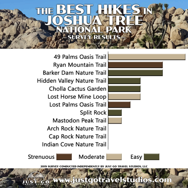 Best hikes in Joshua Tree National Park survey