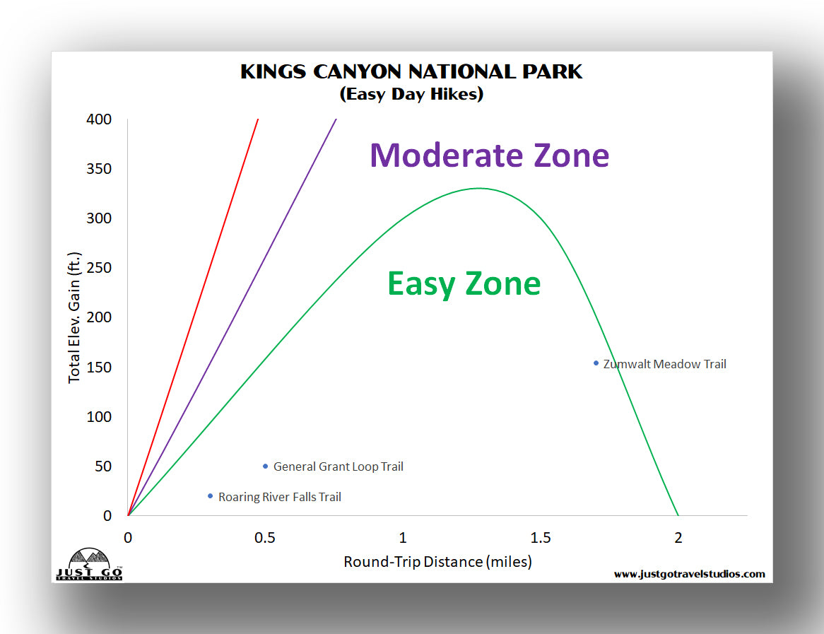 Kings Canyon National Park easy hikes graph