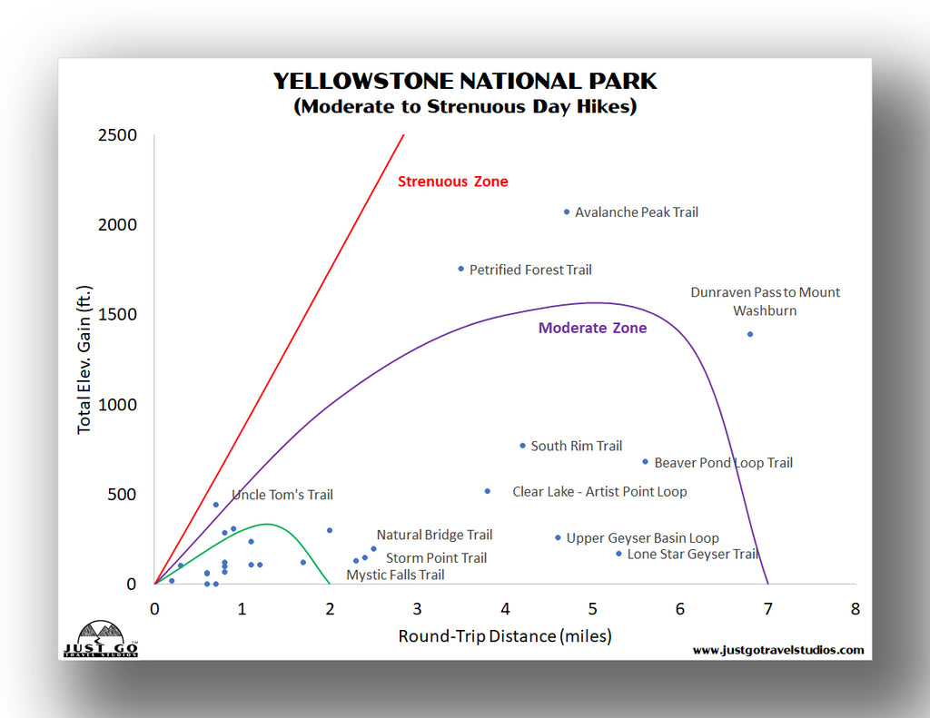 Yellowstone Moderate to Strenuous Hikes