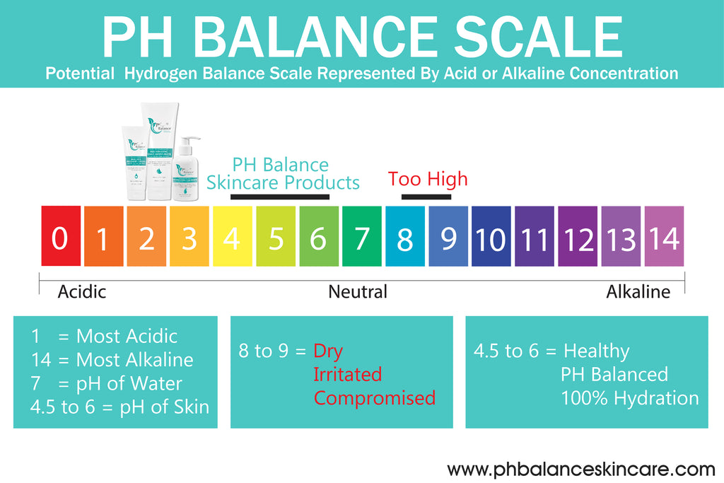 6 Ways the pH Balance Skincare Will Change Your Life For The Better, ph Balance Scale