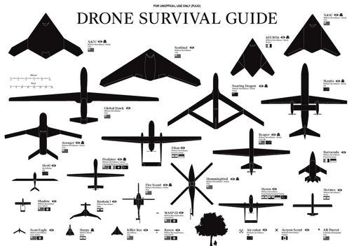 Drones Identification Chart Poster 24inx36in Poster